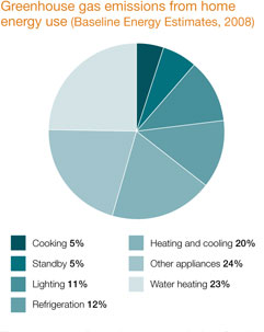 Heat_Cool_Image_1_Home_Energy_Use