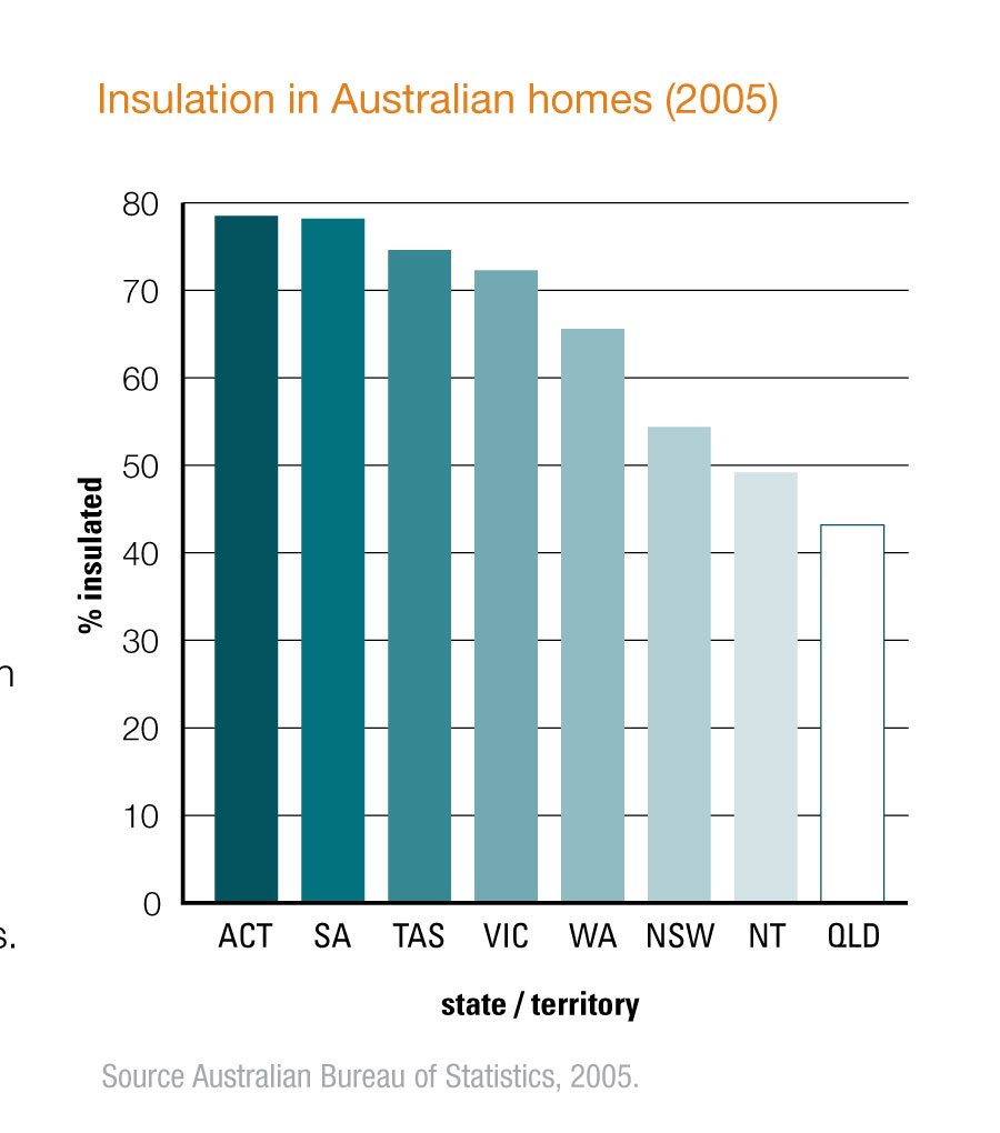 Insulation_Image_7_Insulated_Australian_Homes